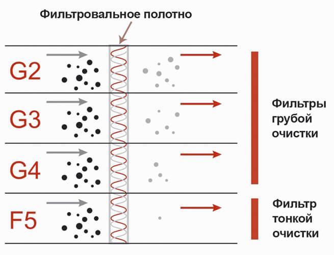 Матеріал для фільтрації повітря: класи фільтрації